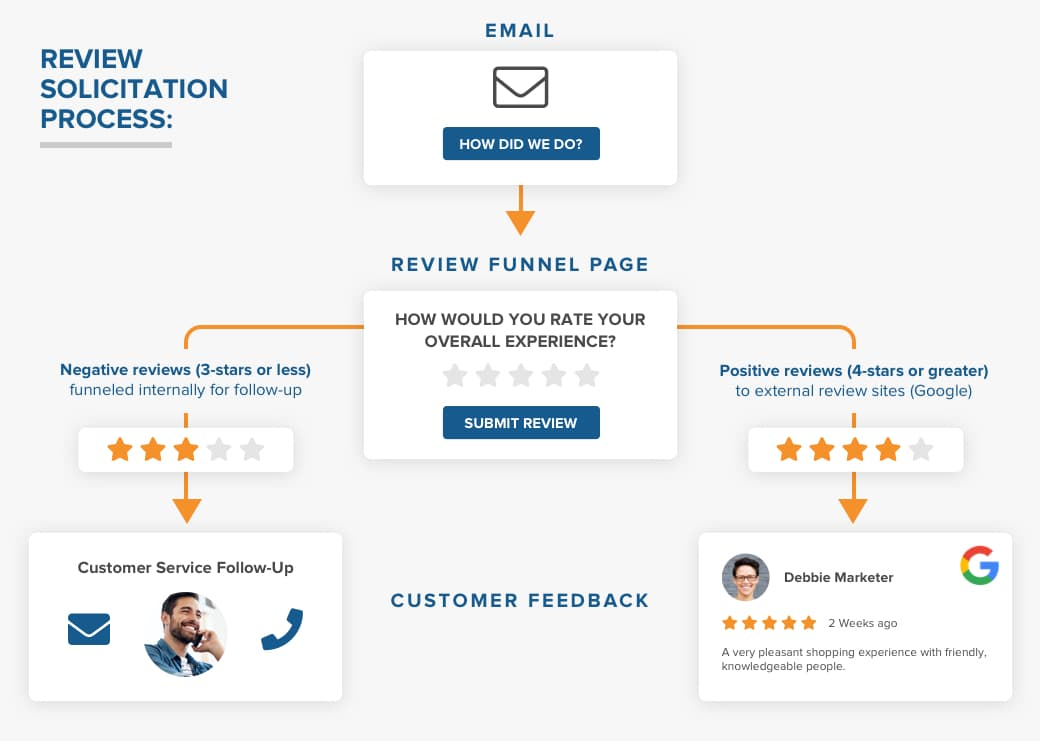 Google Review Gating: Why It Matters for Your Business's